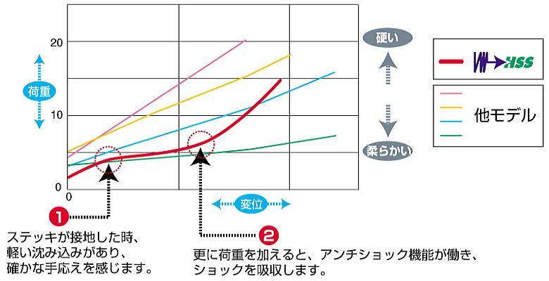 アンチショックスプリング 他社製品比較グラフ