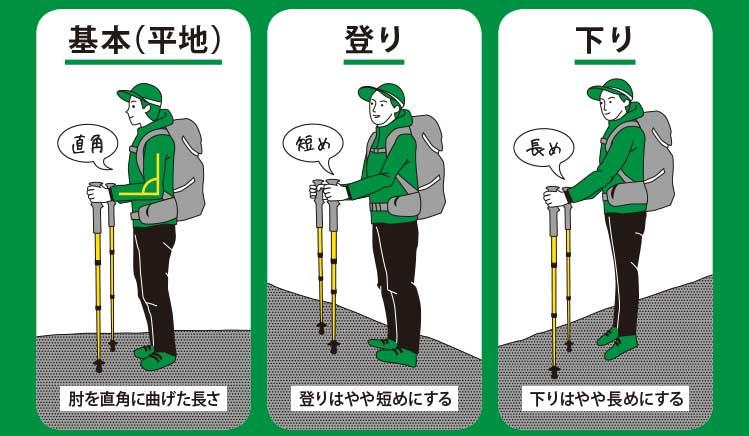 平地・登り・下りでトレッキングポールの長さを調節。